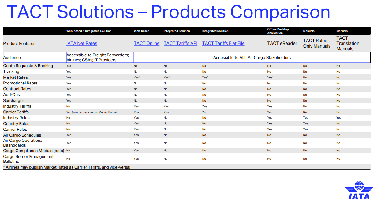 TACT_Product_Comparison